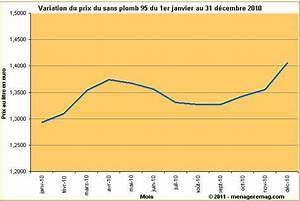 Prix Essence Sans Plomb 95 : variation du prix du sans plomb 95 en 2010 en france ~ Maxctalentgroup.com Avis de Voitures