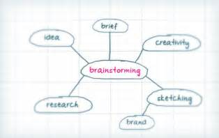 Brainstorming Process Steps