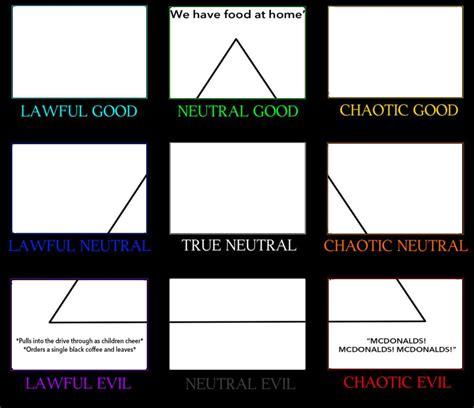 Alignment Chart Template Mcdonalds Alignment Chart Alignment Chart Alignment