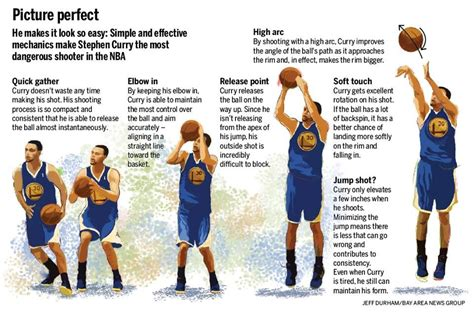 best 25 stephen curry shooting form ideas on pinterest