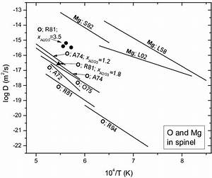 Summary Of Experimental Data For Oxygen And Magnesium Self