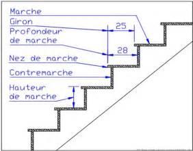 Pente Escalier Standard by L Escalier Le Blog D Eddy Fruchard