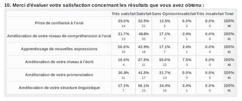 questionnaire enqu 234 te satisfaction client the business vitamin company d 233 veloppement