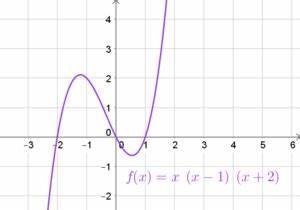Hochzahlen Berechnen : potenz und polynomfunktionen matura wiki ~ Themetempest.com Abrechnung