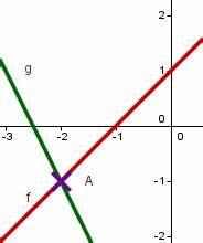 Schnittpunkt Von Geraden Berechnen : schnittpunkt zweier funktionen mathe artikel ~ Themetempest.com Abrechnung