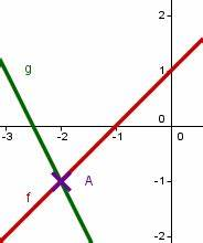 Schnittpunkt Zweier Geraden Berechnen : schnittpunkt zweier funktionen mathe artikel ~ Themetempest.com Abrechnung