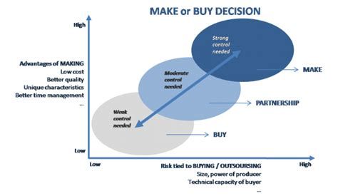 step  step guide    buy decision