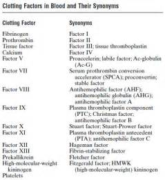Clotting factors and their synonyms ~ Medicine Hack Coagulation Factors