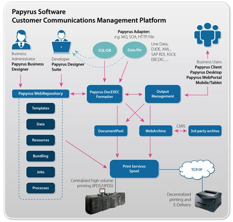 papyrus software business apps customer communications