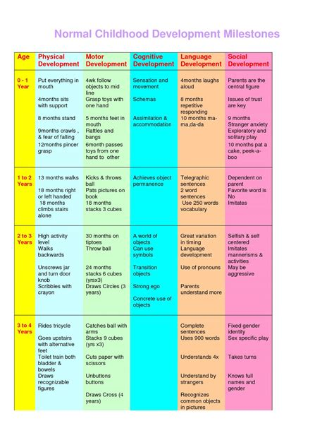 Childhood Growth And Development Chart Pictures To Pin On