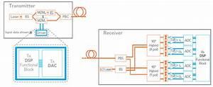 Infinera Flexcoherent  Tx  Rx Block Diagram  4