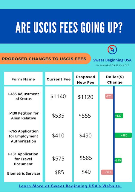 Years of preparation and a bit of luck to get employed by a us company, and then at least 3 years of h1b visa. Sweet Beginning USA: Are USCIS Green Card Application Fees Going Up in 2020?