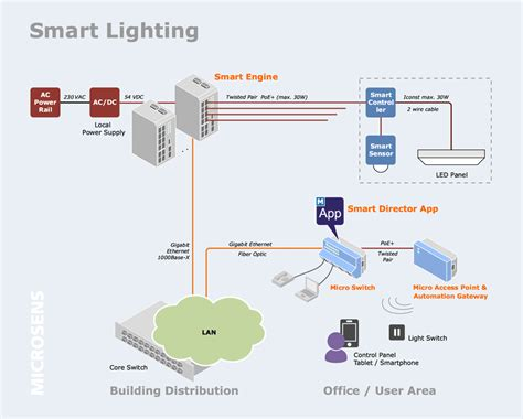 Smart Lighting Systems by Smart Lighting Das Intelligente Licht Aus Dem Netzwerk