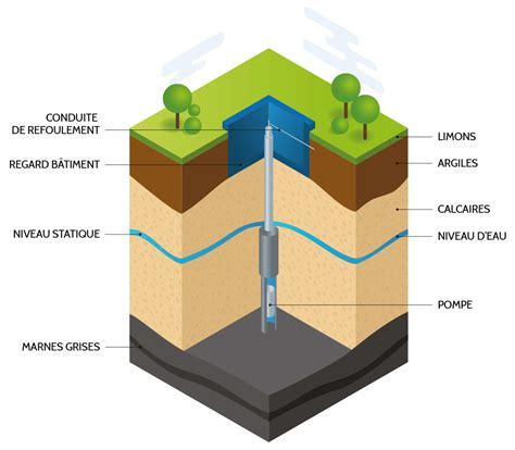 d où vient l eau du robinet l eau du robinet eau du bassin caennais