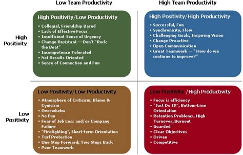 quotes  high performing teams quotesgram