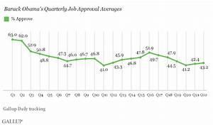 Obama Averages 43.2% Job Approval in 22nd Quarter