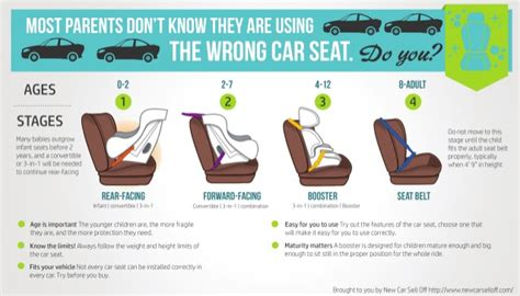 Car Seat Infographic