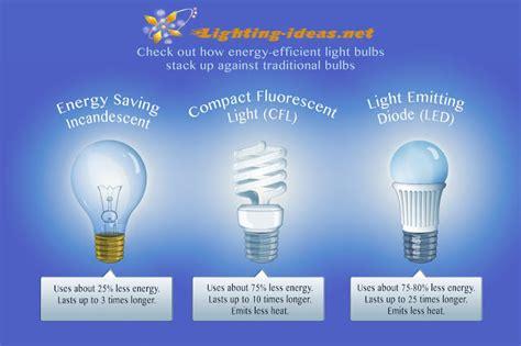 led light design led light bulb savings calculator led
