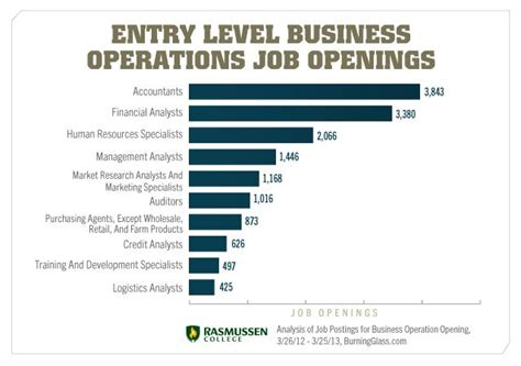 entry level business job openings business career
