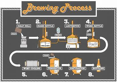 Process Brewmaster Brewing Brewery Class Ingredients Creativity