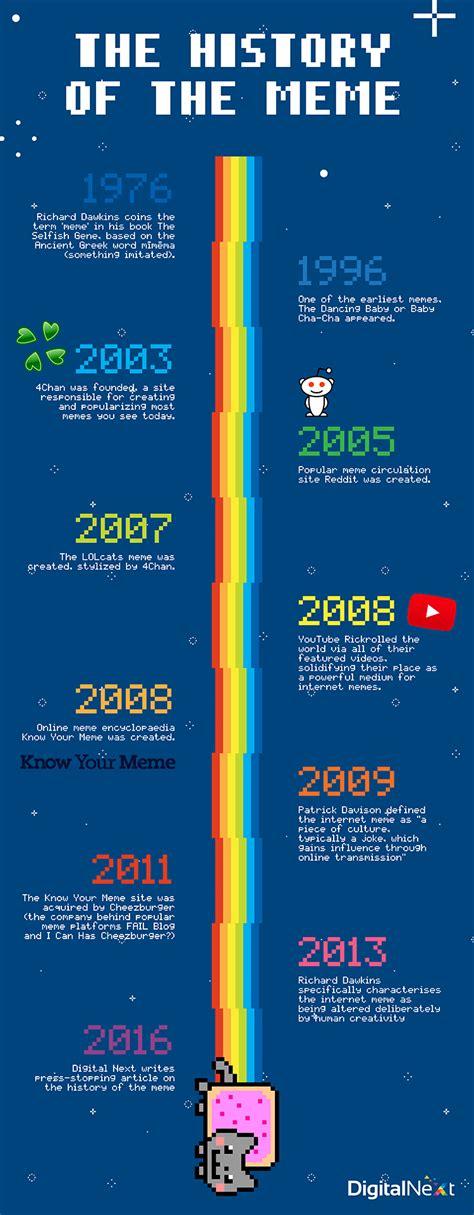 Internet Meme Timeline - infographic the history of the meme blog digital next
