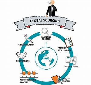 440 best Sourcing And Procurement images on Pinterest ...