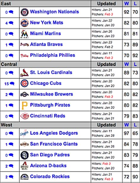 Nl Baseball Standings by Pecota Archives Edge Vegas