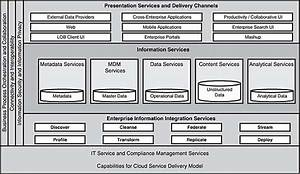 4 4 Logical View Of The Eia Reference Architecture