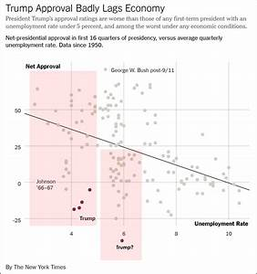 Trump's Approval Rating Is Historically Low In a Good ...