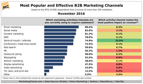 top bb marketing channels