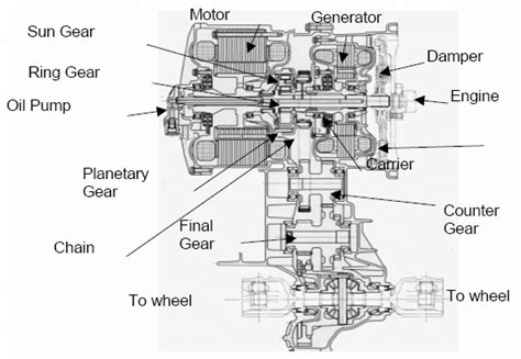 2010 Priu Engine Diagram by Motor Generator And Engine Of Toyota Prius Hybrid Ths Ii