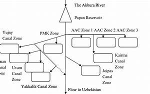Simplified Diagram Of Water Distribution In The Akbura