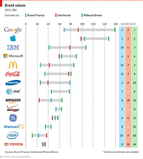 Daily Chart The λόγος Of Logos  The Economist