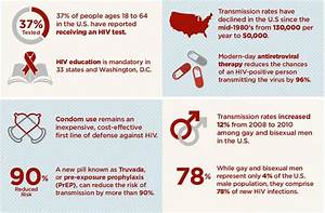 HIV by the Numbers: Facts, Statistics, and You ...