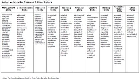 Strong Verbs For Resumes judi fox resume visual inspiration strong verbs