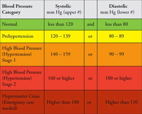 What Your Blood Pressure Should Be According To Your Age Cut Down Your Own Christmas Tree Nj Knit Trees Virginia Diy Stand Stocking Hanger Pre Lit Artificial Uk Nautical Skirt Home Accents