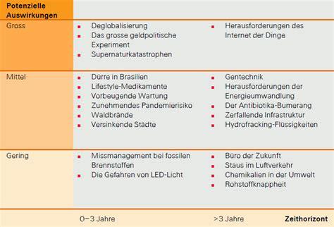 Versicherung Die Risiken Freundschaftsdiensten by Die Gr 246 223 Ten K 252 Nftigen Risiken F 252 R Die Versicherungsbranche