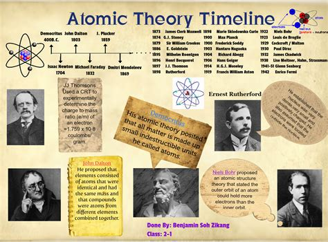 Atomic Model Timeline Project Essay March 2020 3826