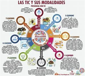 8 Modalidades de Educación Asistidas por TIC | Infografía ...