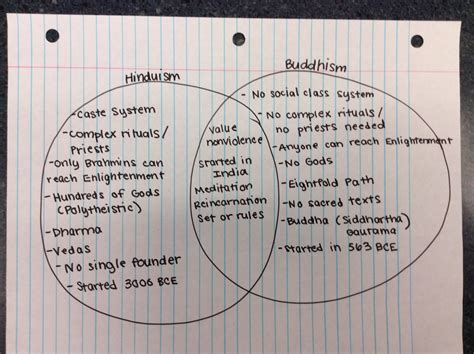 Hinduism Buddhism Jainism Venn Diagram