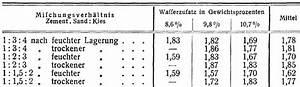Elastizität Berechnen : kontrollbalken ~ Themetempest.com Abrechnung