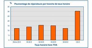Cout Reparation Portiere Enfoncé : prix des r parations en carrosserie ~ Gottalentnigeria.com Avis de Voitures