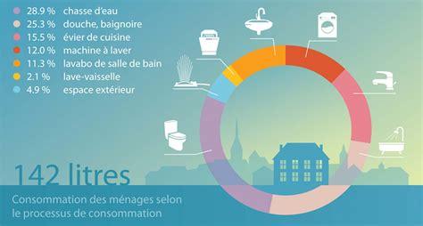 cuisines moderne trinkwasser svgw distribution d 39 eau utilisation consommation