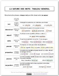 exercice nature des mots cm2 code couleur pour la nature des mots mes le 231 ons de grammaire