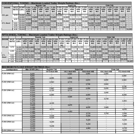 series super duty specifications ford truckscom