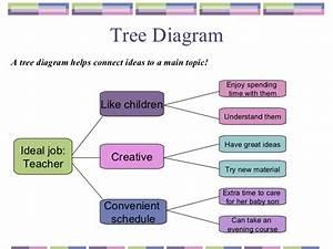 Writing Process It Tema3