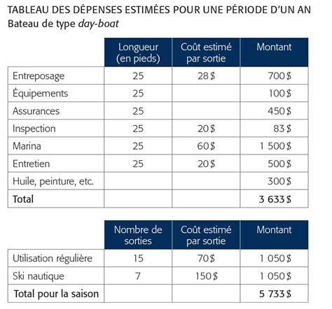 Nautique Budget Boat by Combien Co 251 Te Un Bateau Pour Une Ann 233 E Au Qu 233 Bec Qu 233 Bec