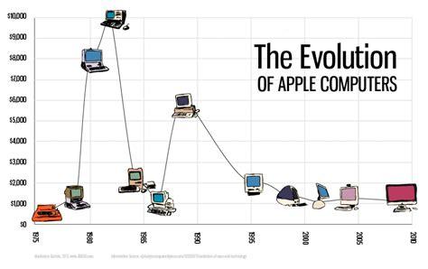 evolution  apple computers visually