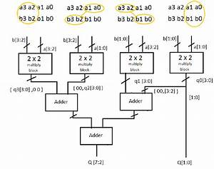Vhdl Implementation And Coding Of 4