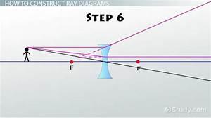 Ray Diagrams  U0026 Lenses  Physics Lab